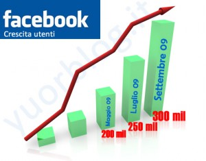facebook-crescita-utenti